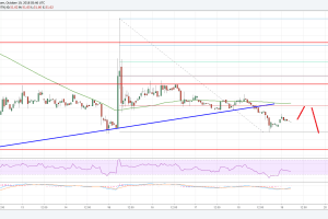 Litecoin Price Analysis: LTC/USD Approaching Crucial Support