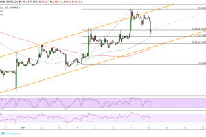 Bitcoin (BTC) Price Analysis: Bulls Waiting for Channel Dips
