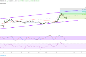 Ripple (XRP) Price Analysis: Ready to Aim for Upside Targets