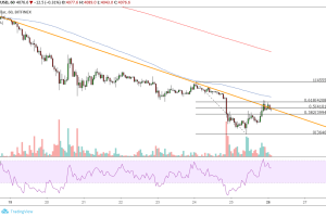Bitcoin (BTC) Price Analysis: Make or Break Level