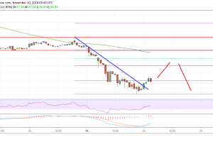 Litecoin Price Analysis: Sell Rallies In LTC/USD Near $40