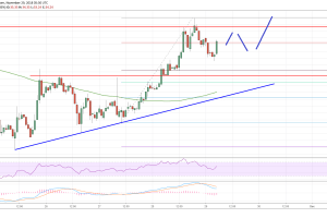 Litecoin Price Analysis: LTC/USD Rebound Gaining Momentum