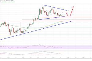 Litecoin Price Analysis: LTC/USD Poised for Continuous Gains