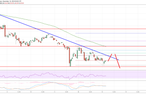 Litecoin Price Analysis: Sell Rallies In LTC/USD Short Term