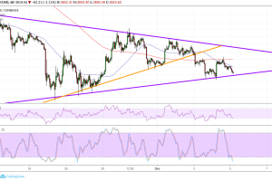 Bitcoin (BTC) Price Analysis: One More Triangle Bottom