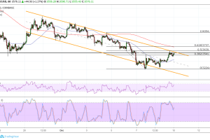 Bitcoin (BTC) Price Analysis: Some Bullish Hints