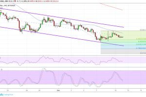 Bitcoin (BTC) Price Analysis: Bears Wrestle for Control