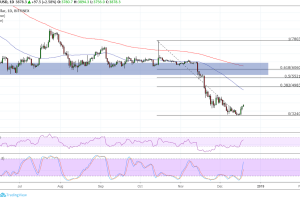 Bitcoin (BTC) Price Analysis: Still Aiming Higher!