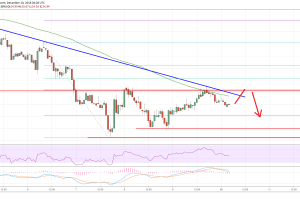 Litecoin Price Analysis: LTC/USD Remains Sell Near $26 and $30