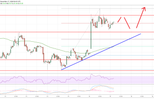 Litecoin (LTC) Price Analysis: Buyers Back In Control
