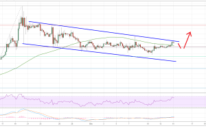 Ripple (XRP) Price Could Breakout versus Bitcoin (BTC)