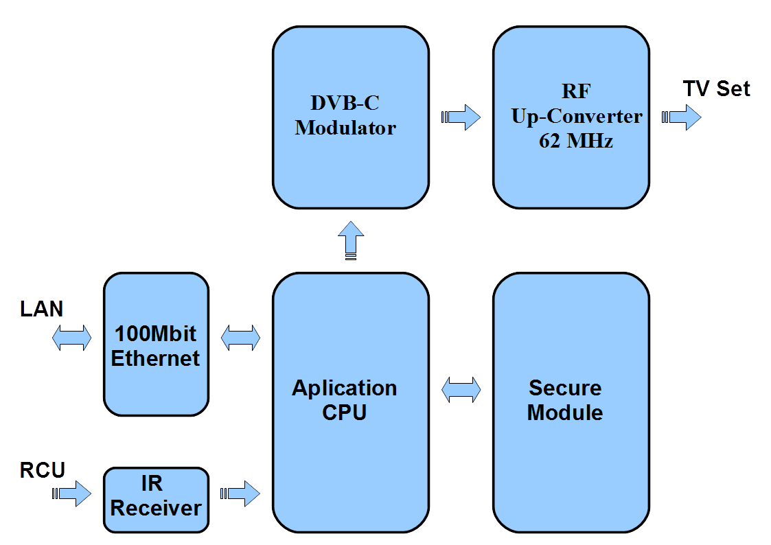 hight resolution of functional block diagram