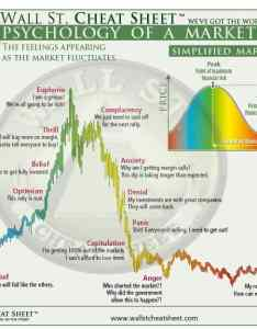 Karen bennett writer at cheatsheet has the created amazing chart above showing psychology of  market cycle it describes most common also do you know about crypto cycles should rh cryptopotato