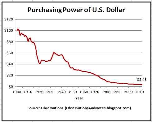 purchasing_power_usd