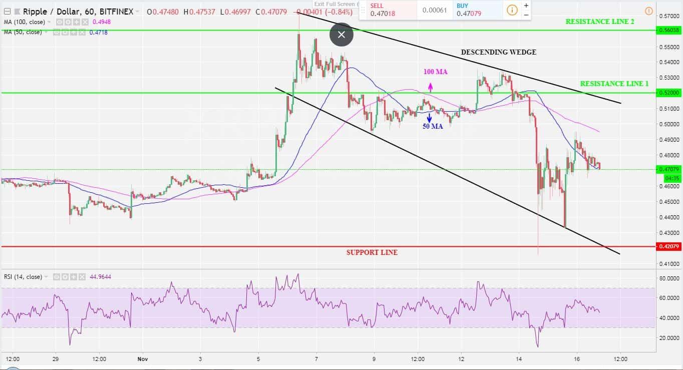 XRP 1H Chart-min
