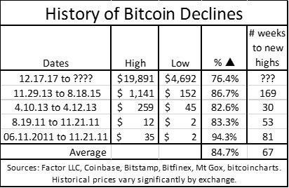 bitcoin_declines