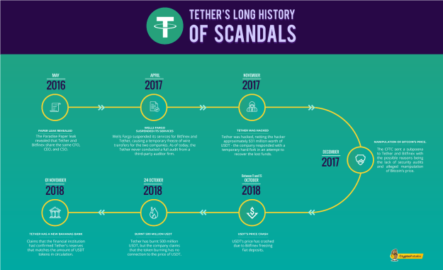 tether_history_scandals