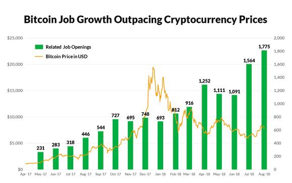 Source: Glassdoor Economic Research (glassadoor.com/research), CoinMarketCap