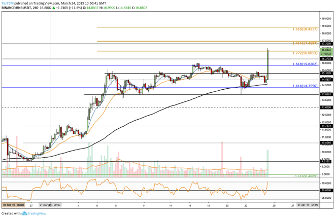 bnb_usd_24mar19