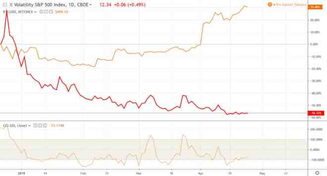 VIX-Bitcoin-correlation