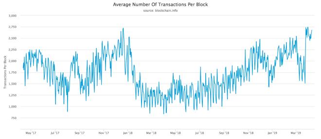 average-number-of-transactions-per-block-min