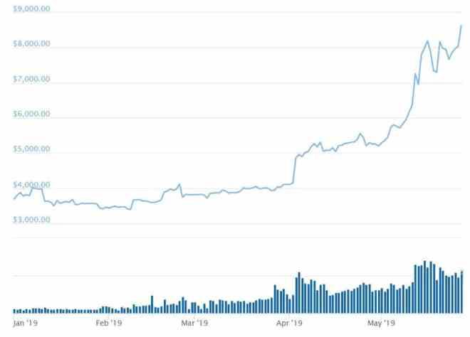 Bitcoin Price 2019