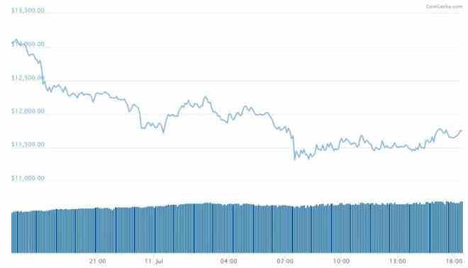 BTC/USD. Source: CoinGecko