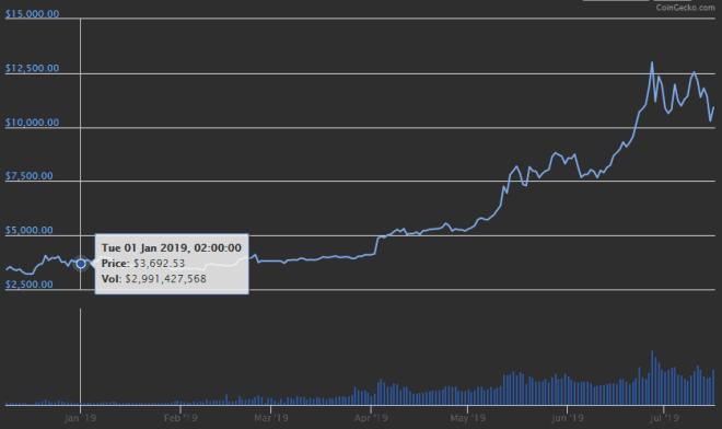 bitcoin-price-jan-min