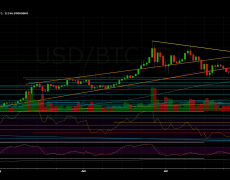 Bitcoin Price Analysis: The Anticipated Weekend Move Had Arrived, Are The Bears Done Plunging BTC?