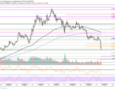 Binance Coin Price Analysis: BNB Plummets To $15, a Rebound Or Next Target $10?