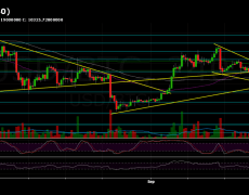 Bitcoin Price Analysis: Another Attempt To Break The Crucial Resistance Line - Will This End-Up In $11,000 Or $9,000 For BTC?