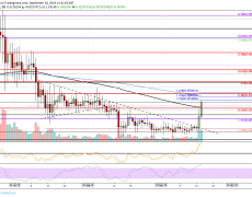 Ripple Price Analysis: XRP Skyrockets Above $0.30, Is The 2019 Altseason Finally Here?