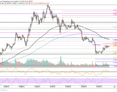 Binance Coin Price Analysis: BNB Trades Above $18 But Are We Headed Downhill?