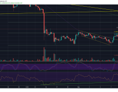 Bitcoin Price Analysis: BTC Now Facing Its Most Critical Test In The Short-Term