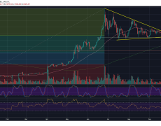 Crypto Winter Is Here: Those Are The Next Possible Targets For Bitcoin Price (Analysis & Overview)
