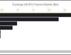 Binance Futures Records $850 Million All-Time High Volume Following Bitcoin's Price Action