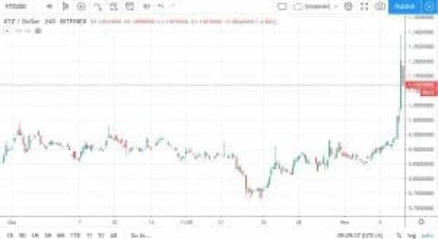 XTZBTC Bitfinex. Source: TradingView