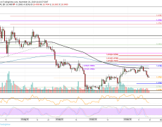 Binance Coin Price Analysis: BNB Saw A Weekly Loss Of 13%, Can It Remain Above $18?