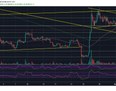 Bitcoin Price Analysis: Where Is Bitcoin Heading Now, Following The Recent Price Breakdown?