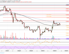 TRON Price Analysis: TRX Consolidates Above $0.20, Big Move Ahead?