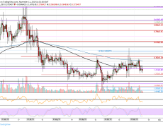 Ripple Price Follows Bitcoin, Getting Away From The Crucial $0.3 Benchmark: XRP Analysis & Overview
