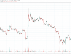 Bitcoin Struggling At $7200 While Altcoins Recover From Sell-Off: Crypto Market Watch