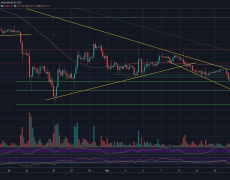 Bitcoin Price Analysis: The Correction Is Here Following Huge $1000 Rally, But Was That The Bottom of 2019?