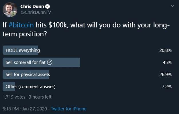 Bitcoin HODL Poll
