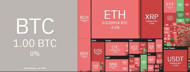 Alctoins VS Bitcoin. Source: coin360.com