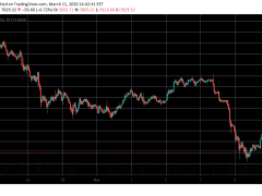 Coronavirus Effect Expands: UK's Emergency Rate Cut, Wall Street Tumbles As Bitcoin Steady Above $7800
