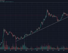 Bitcoin Price Is At Crucial Historic Decision Point, Huge Move Is Coming Up? Analysis & Weekly Overview