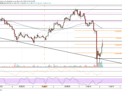 Crypto Price Analysis & Overview March 20th: Bitcoin, Ethereum, Ripple, Bitcoin Cash, and Chainlink