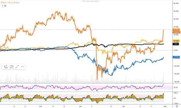 BitcoinVsGoldVsS&P500VsUS10Y 2020. Source: TradingView
