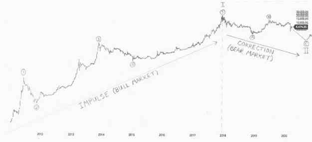 Elliot_Wave_Bitcoin